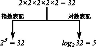 指数と対数